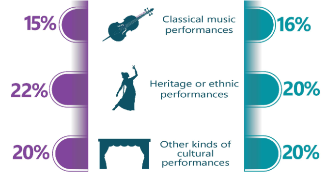 Youth vs average attendance for classical music, heritage or ethnic performances, and other cultural performances
